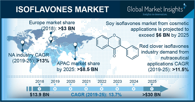 U.S. Soy Isoflavones Market Size, By Application, 2018 & 2025, (Kilo Tons)