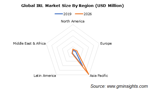 Isoprene rubber latex Market by Region