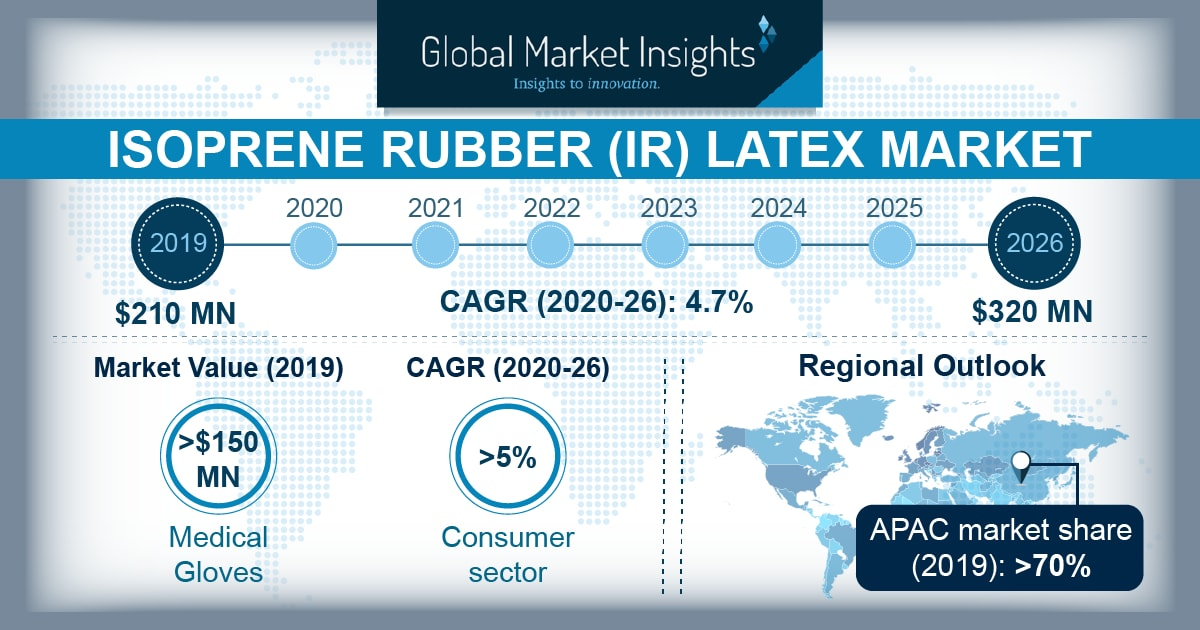 Isoprene Rubber Latex (IRL) Market