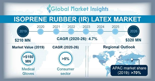 Isoprene rubber latex Market Statistics