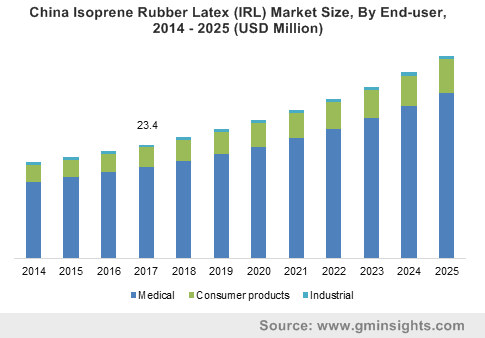 China Isoprene Rubber Latex (IRL) Market Size, By End-user, 2014 – 2025 (USD Million)