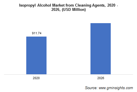 Isopropyl Alcohol Market from Cleaning Agents