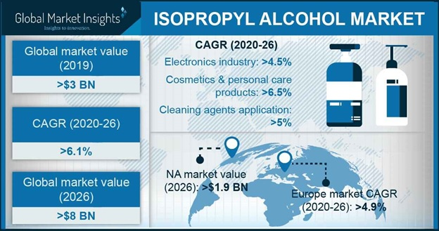 Isopropyl Alcohol Market Outlook
