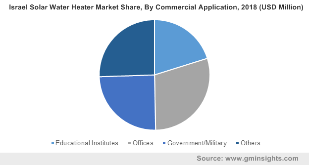 Israel Solar Water Heater Market By Commercial Application