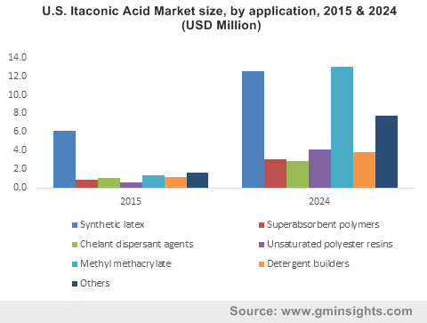 U.S. Itaconic Acid Market size, by application, 2015 & 2024 (USD Million)