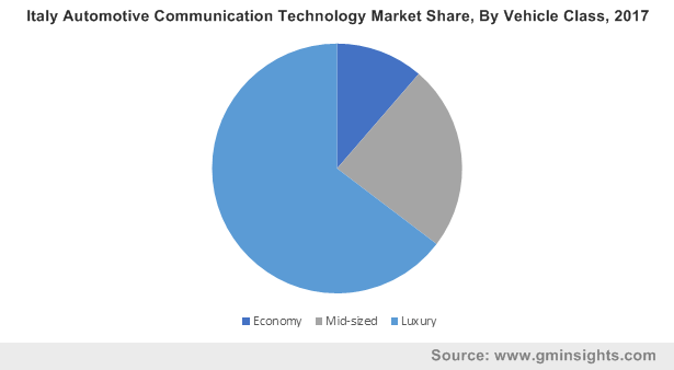 Italy Automotive Communication Technology Market By Vehicle Class