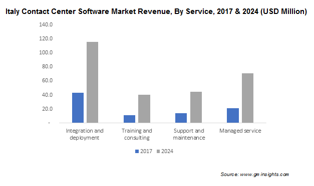 Italy Contact Center Software Market Revenue, By Service, 2017 & 2024 (USD Million)
