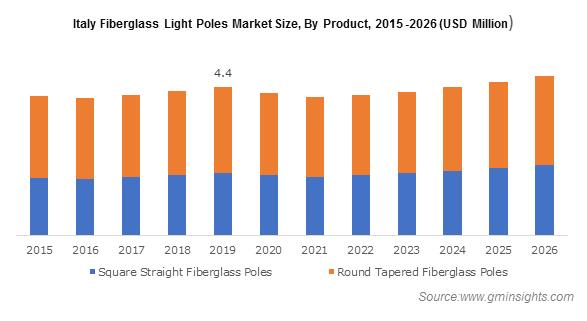 Italy Fiberglass Light Pole Market