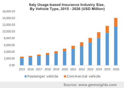 Italy Usage-based Insurance Industry By Vehicle Type