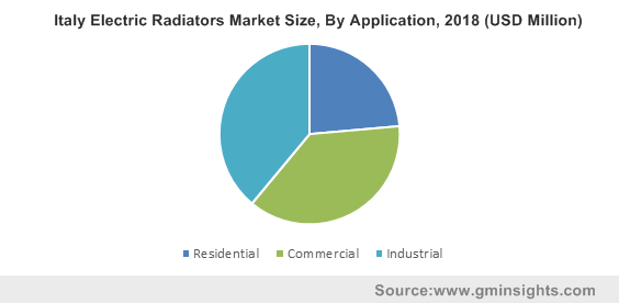 Italy Electric Radiators Market Size, By Application, 2018 (USD Million)