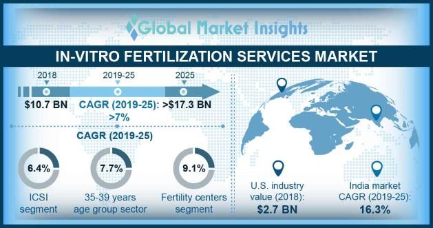 In-vitro Fertilization Services Market