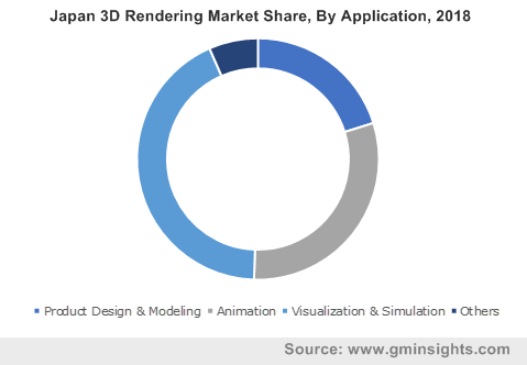 Japan 3D Rendering Market By Application