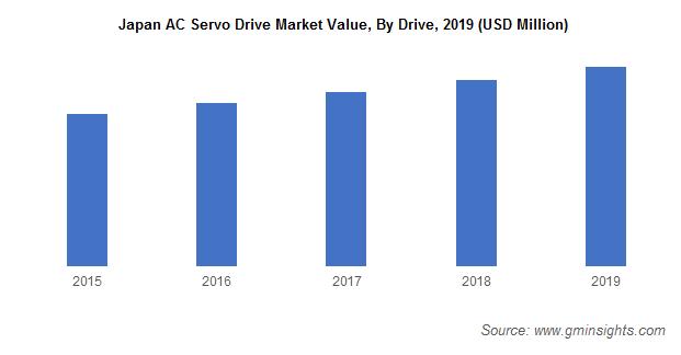 Japan AC Servo Drive Market