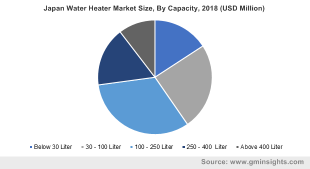Japan Water Heater Market Size, By Capacity, 2018 (USD Million)