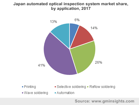 Japan automated optical inspection system market share, by application, 2017