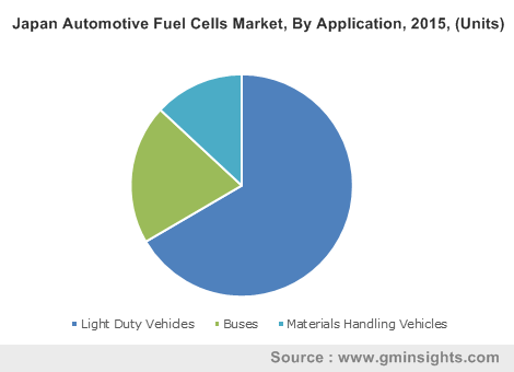 Japan Automotive Fuel Cells Market By Application