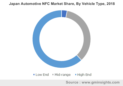 Japan Automotive NFC Market Share, By Vehicle Type, 2018