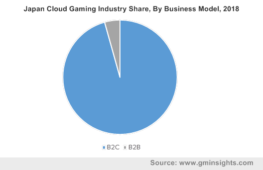 Japan Cloud Gaming Industry Share, By Business Model, 2018