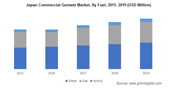 Commercial Genset Market by Region