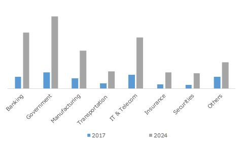 Japan Cybersecurity Market Revenue, By Industry, 2017 & 2024