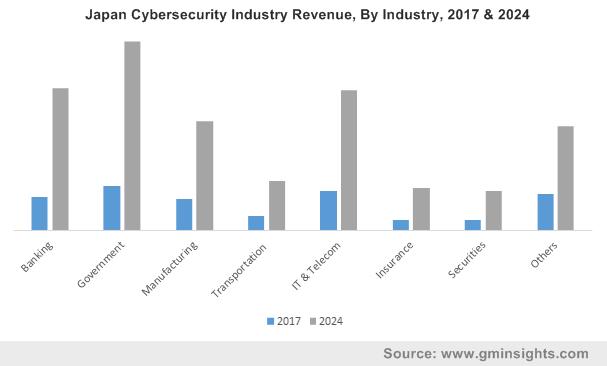 Japan Cybersecurity Industry Revenue, By Industry, 2017 & 2024