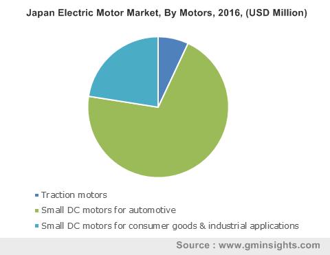 Japan Electric Motor Market, By Motors, 2016, (USD Million)