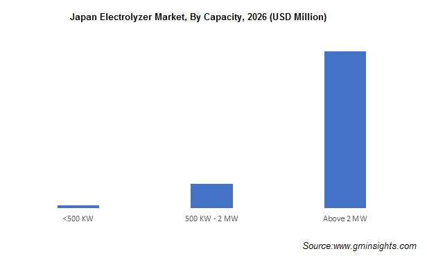 Japan Electrolyzer Market
