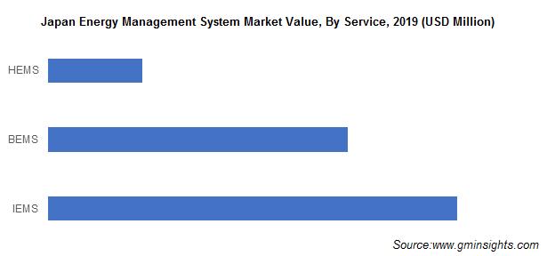 Japan Energy Management System (EMS) Market