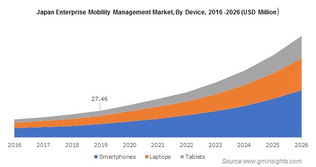 Japan Enterprise Mobility Management Market
