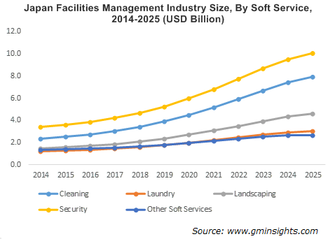 Japan Facilities Management Industry By Soft Service