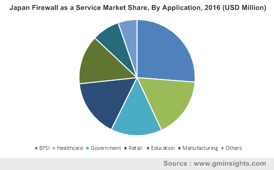 Japan Firewall as a Service Market By Application