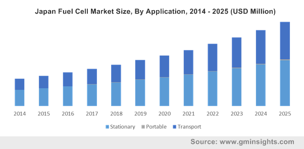 Japan Fuel Cell Market Size, By Application, 2014 - 2025 (USD Million)