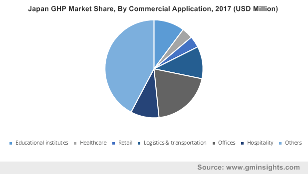 Japan GHP Market Share, By Commercial Application, 2017 (USD Million)