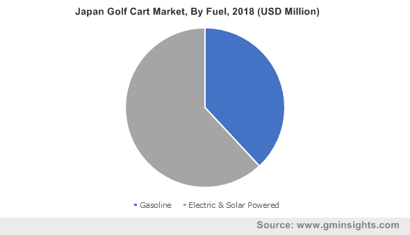 Japan Golf Cart Market, By Fuel, 2018 (USD Million)