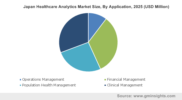 Japan Healthcare Analytics Market Size, By Application, 2025 (USD Million)