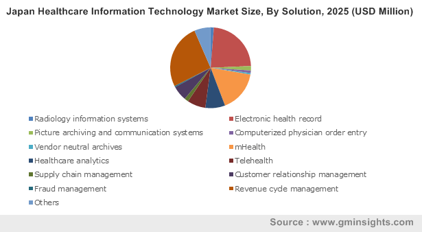 Japan Healthcare Information Technology Market Size, By Solution, 2025 (USD Million)