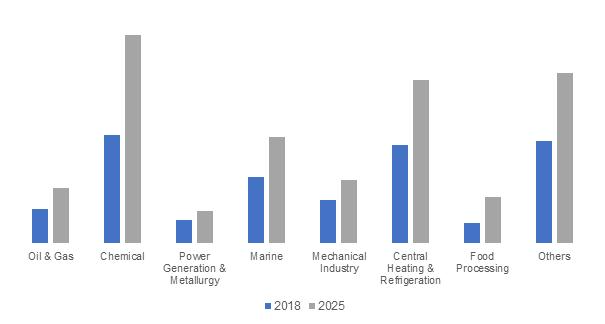 Japan Heat Exchanger Market Size, By Application, 2018 & 2025 (USD Million)