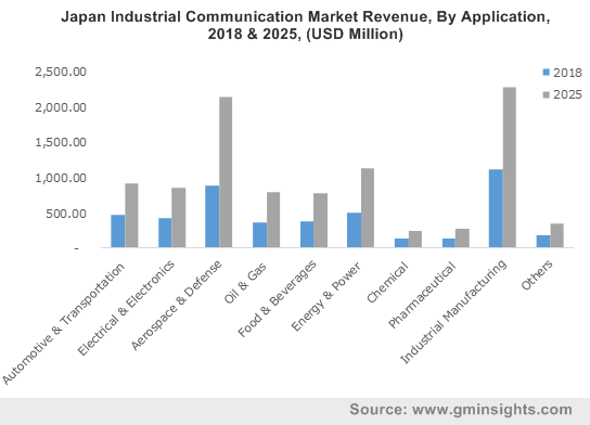 Japan Industrial Communication Market By Application