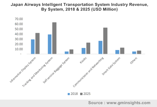Japan Airways Intelligent Transportation System Industry Revenue, By System, 2018 & 2025 (USD Million)
