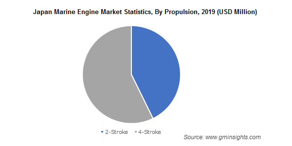 Japan Marine Engine Market Statistics By Propulsion