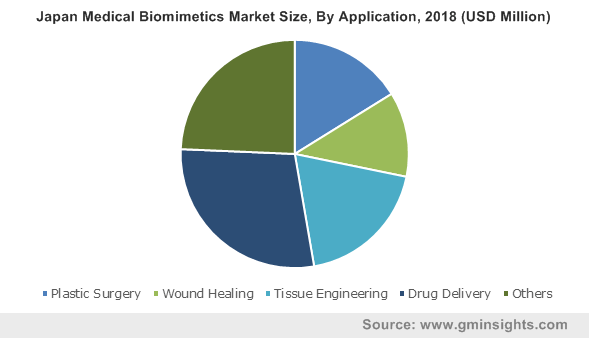 Japan Medical Biomimetics Market Size, By Application, 2018 (USD Million)