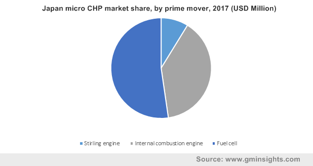 Japan micro CHP market share, by prime mover, 2017 (USD Million)