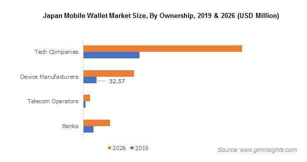 Japan Mobile Wallet Market