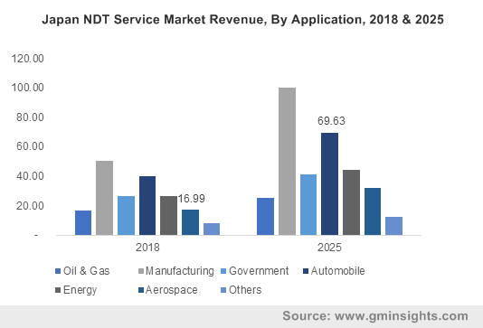 Japan NDT Service Market Revenue, By Application, 2018 & 2025