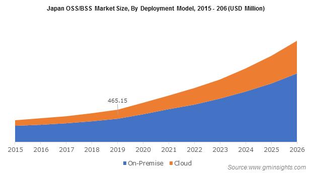 Japan OSS/BSS Market