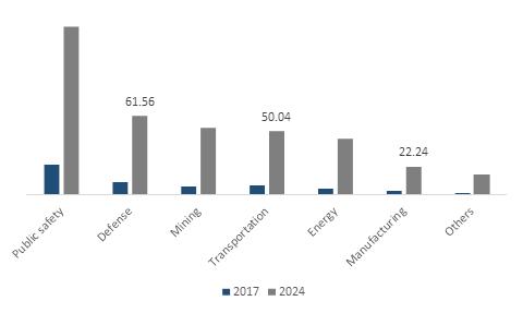 Japan Private LTE Market Revenue, By Application, 2017 & 2024 (USD Million)