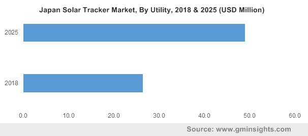 Japan Solar Tracker Market By Utility