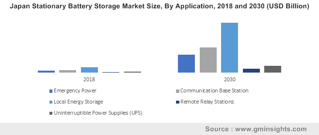 Japan Stationary Battery Storage Market Size, By Application, 2018 and 2030 (USD Billion)