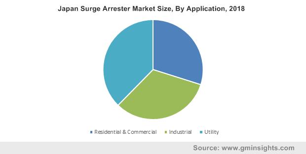 Japan Surge Arrester Market Size, By Application, 2018