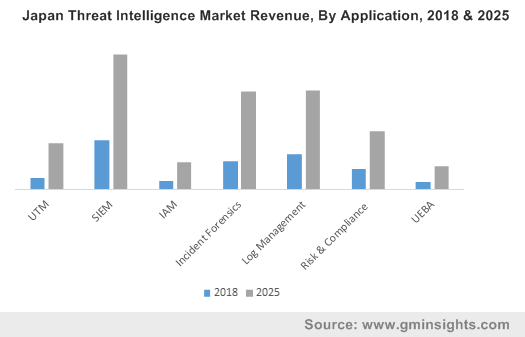 Japan Threat Intelligence Industry Revenue, By Application, 2018 & 2025